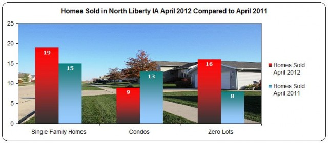 Homes sold in North Liberty IA April 2012 compared to April 2011