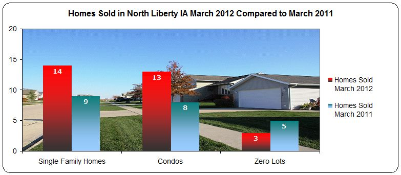 Homes sold in North Liberty IA March 2012 compared to March 2011