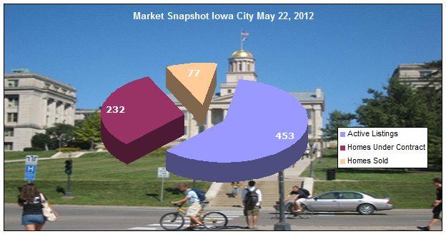 Iowa City Market Snapshot May 22, 2012