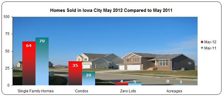 Homes sold in Iowa City May 2012