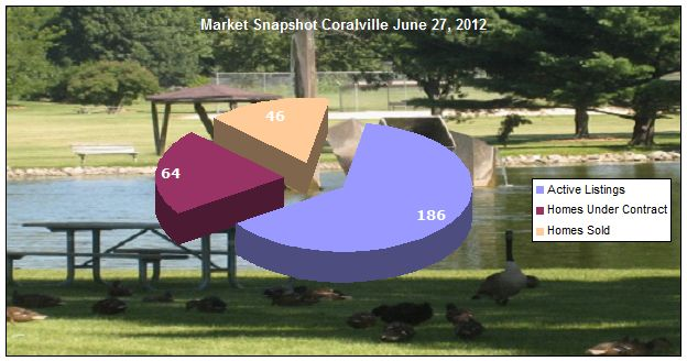 Real estate market update Coralville June 2012
