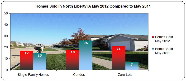 North Liberty IA real estate market - homes sold May 2012 compared to May 2011