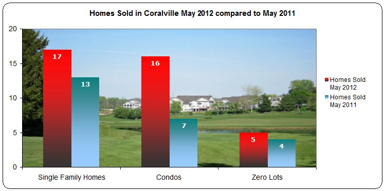 Housing trends Coralville May 2012 compared to May 2011