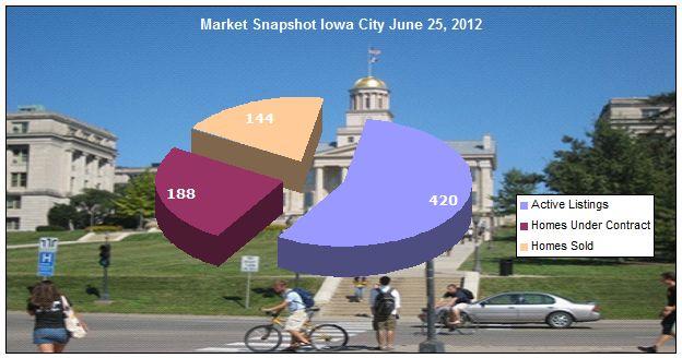 Market Snapshot Iowa City June 25, 2012
