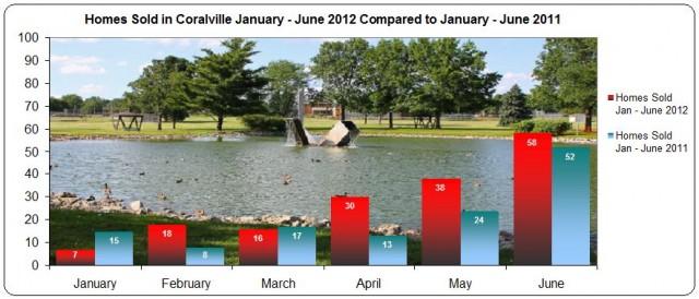 Housing trends Coralville January - June 2012