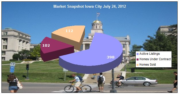 Iowa City real estate - Market snapshot July 24, 2012