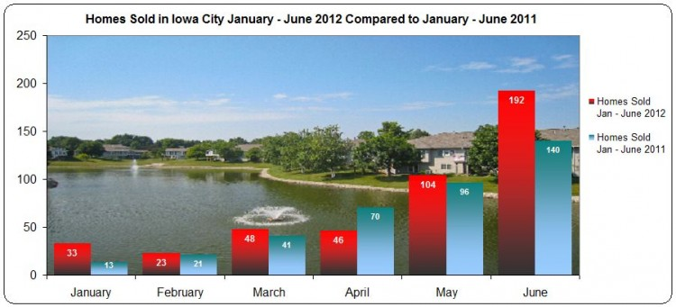 number of homes sold Iowa City January - June 2012
