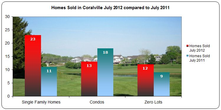 Homes sold in Coralville July 2012 Compared to July 2011