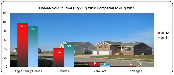 Homes sold in Iowa City July 2012 compared to July 2011