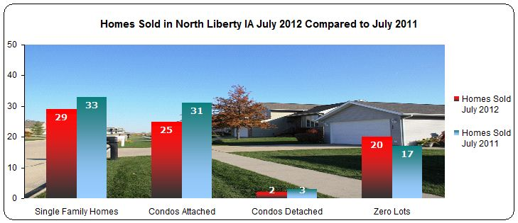 Homes sold in North Liberty July 2012 compared to July 2011