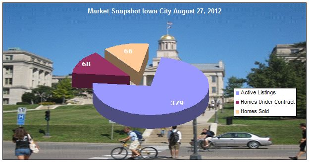Real Estate Market Snapshot Iowa City August 27 2012