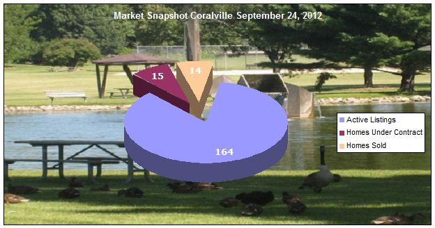 Coralville IA Market Update September 24, 2012