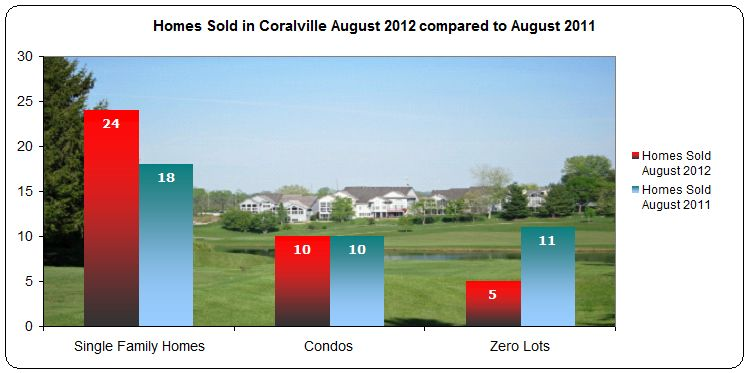 Homes sold Coralville IA August 2012