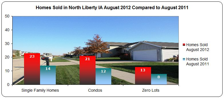 homes sold in North Liberty IA August 2012