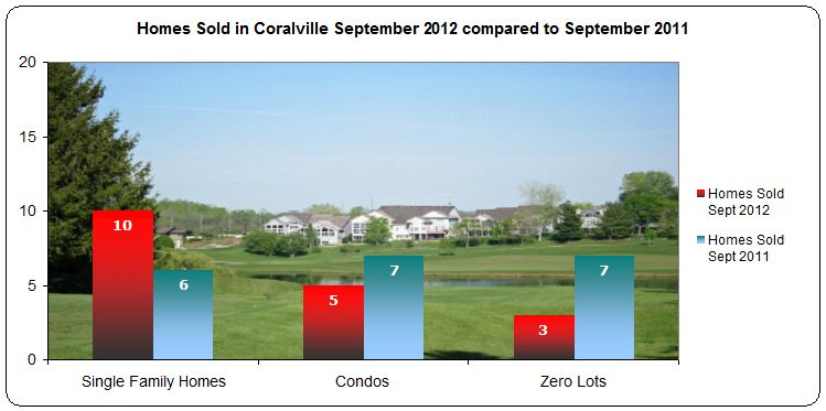 Homes sold in Coralville IA September 2012