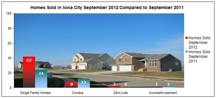 homes sold in Iowa City September 2012