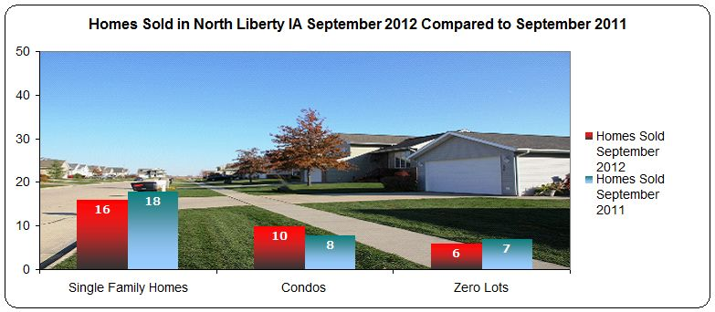 Homes sold in North Liberty IA September 2012