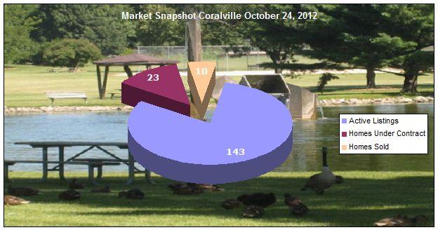Market Snapshot Coralville IA October 24, 2012