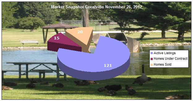 Coralville IA market update November 26, 2012