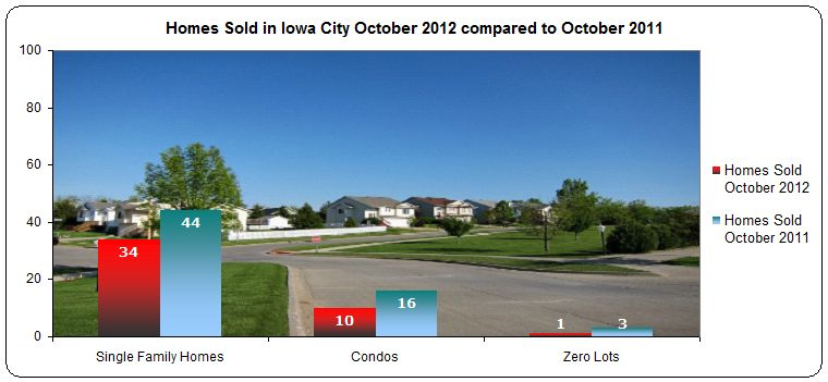 Homes Sold in Iowa City October 2012