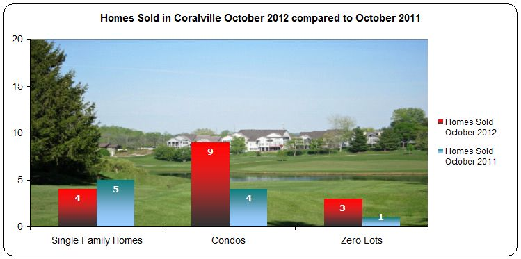 Coralville IA Real Estate Market Report October 2012