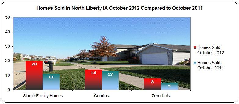 Homes sold North Liberty IA October 2012