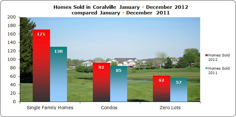 Single family homes, condos and zero lots sold in Coralville IA 2012