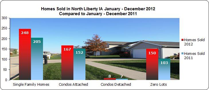 single family homes - condos - zero lots sold north liberty 2012
