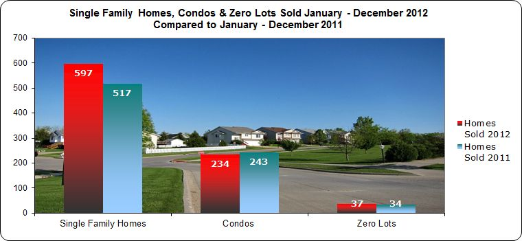 Chart showing single family homes, condos and zero lots sold in Iowa City 2012