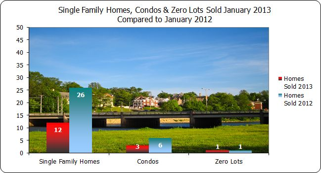 Homes sold in Iowa City January 2013 compared to January 2012
