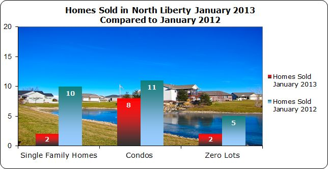 Home sales in North Liberty January 2013