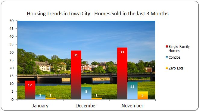 Housing trends in Iowa City IA- Homes sold November 2012 - January 2013
