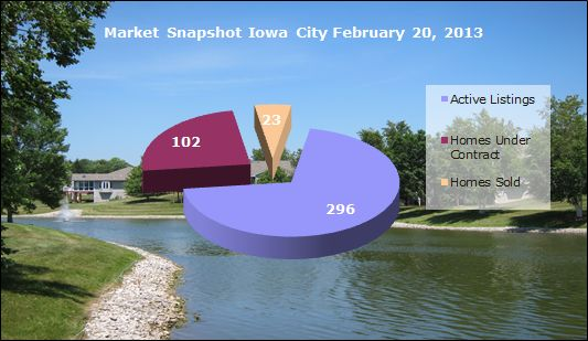 Iowa City Real Estate Market Snapshot February 20, 2013