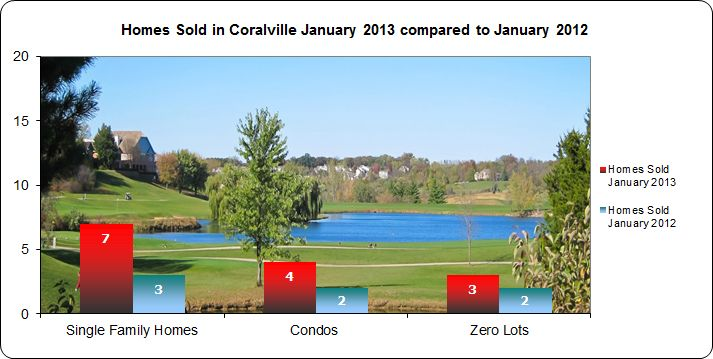 Homes sold in Coralville 2013