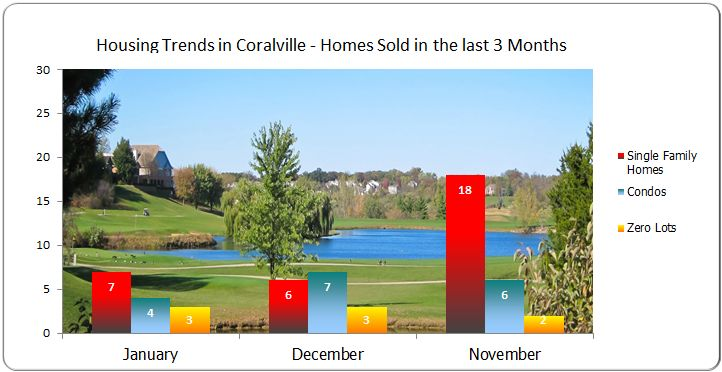 Homes sold in Coralville November - December - January