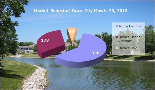 Market snapshot home sales Iowa City March 20, 2013