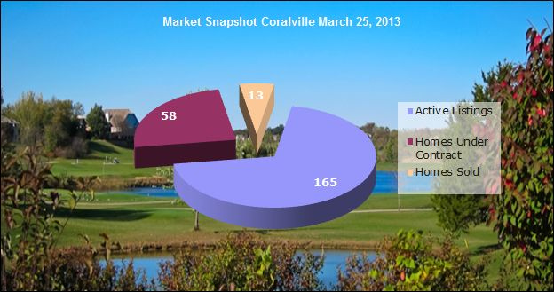 Market snapshot Coralville March 25, 2013