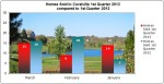 Home Sales in Coralville – Market Trends 1st Quarter 2013