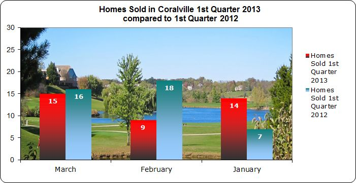 Homes sold in Coralville 1st Quarter 2013