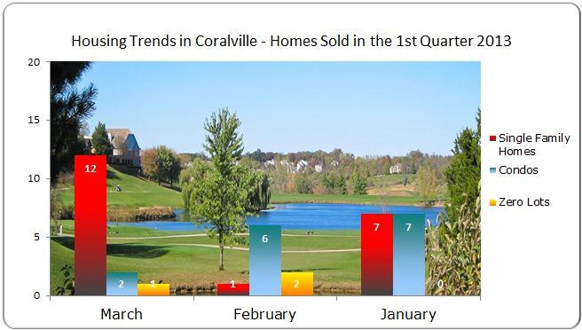 Housing trends Coralville IA 1st Quarter 2013