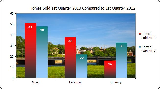 Home Sales in Iowa City 1st quarter 2013 compared to 2012