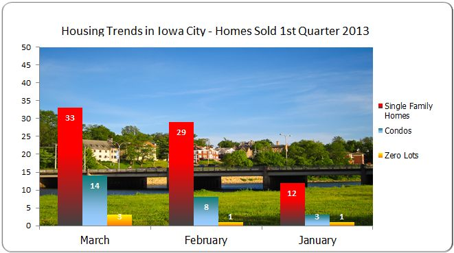 Home sales in Iowa City 1st Quarter 2013 compared to 1st Quarter 2012