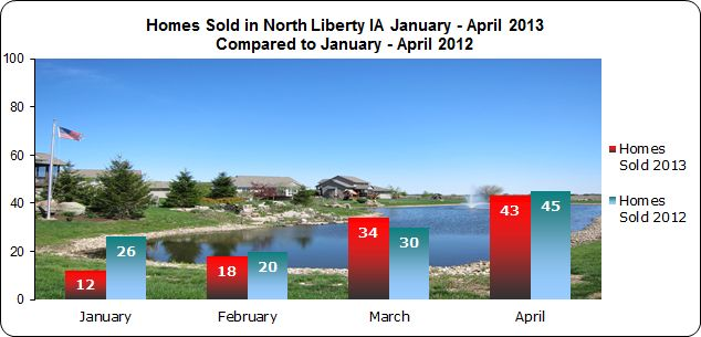 Homes sold in North Liberty IA January through April 2013