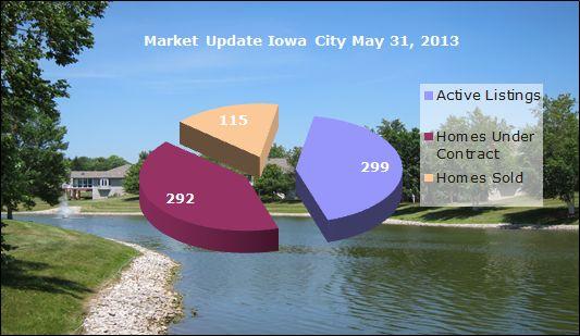 Market snapshot Iowa City May 2013