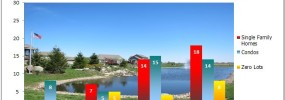 Single family homes, condos and zero lots sold in North Liberty IA Spring 2013