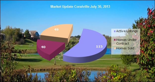 Coralville IA Real Estate Market Update July 30, 2013