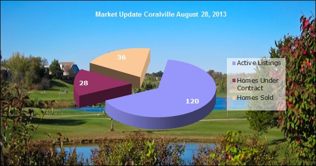 Coralville IA Real Estate Market Update August 28, 2013