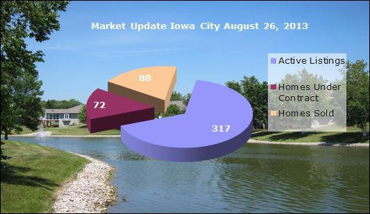 Iowa City real estate market snapshot August 26, 2013