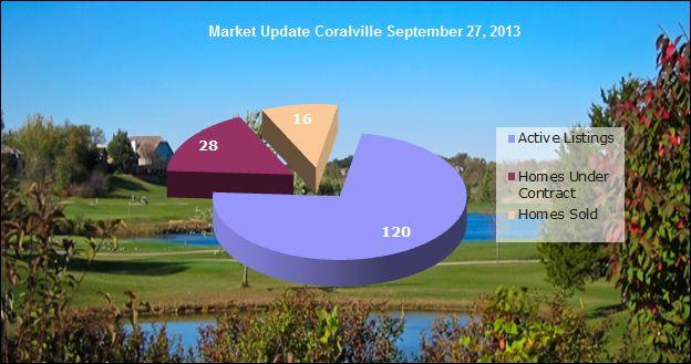 Coralville IA real estate market update September 27 2013