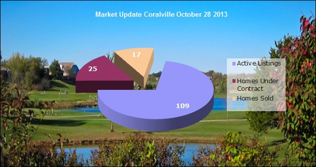 Coralville IA real estate market snapshot October 28, 2013